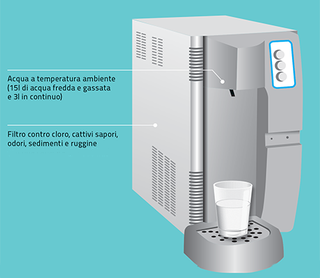 frigo_gasatore_da_banco